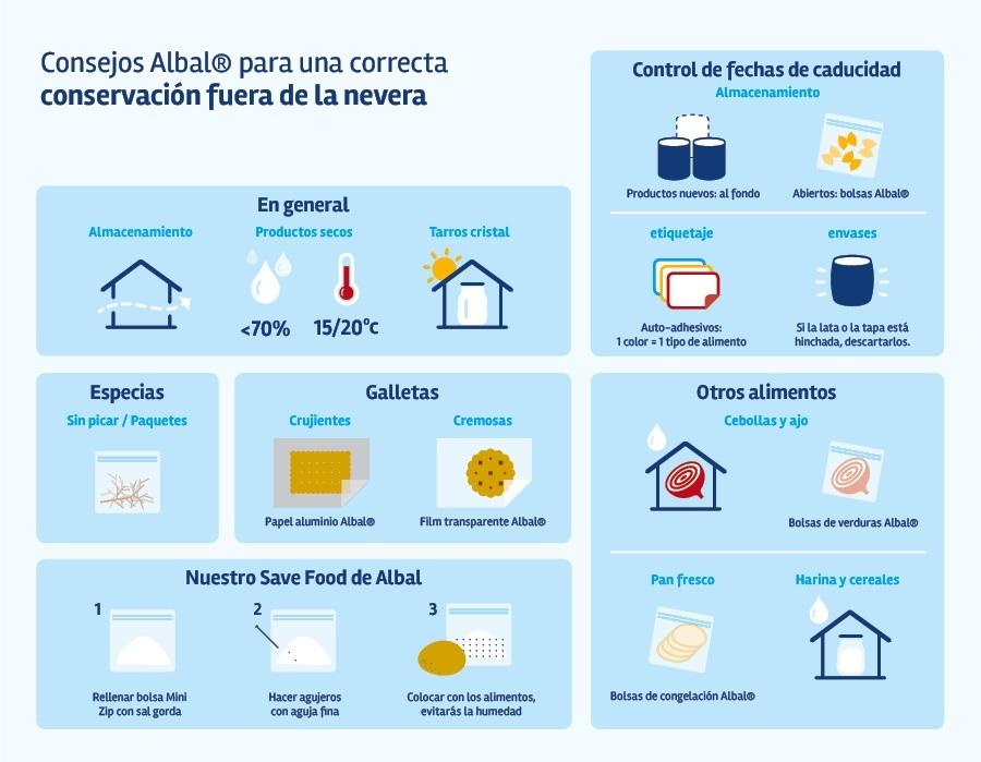 Infografía Consejos Albal® para una correcta conservación fuera de la nevera